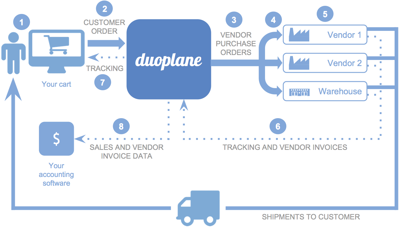 The dropshipping workflow with Duoplane