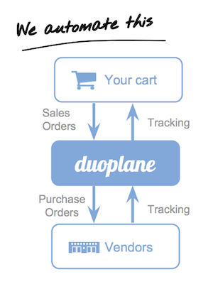 Duoplane dropshipping automation workflow